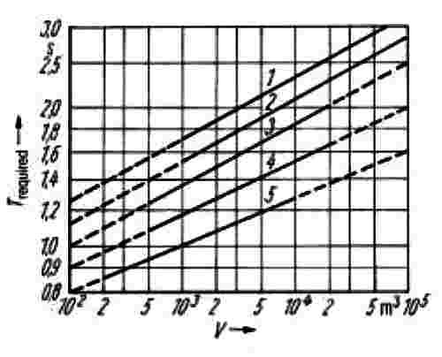 "Ahnert & Steffen book, Fig. 3.15, reverb required (in seconds, referenced to 500 Hz) by volume of room (in m3); ""chamber music"" is curve 3, curve 2 is ""symphony"", curve 1 is ""organ""; CentralStudios should've been SR-tuned to 2.0 sec according to this …"