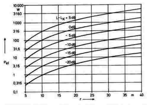 Ahnert & Steffen book, Fig. 3.14, required loudspeaker power, as a function of level difference L - Lk in dB and distance from source to listener in m; design for 'L – Lk = 0 dB' curve