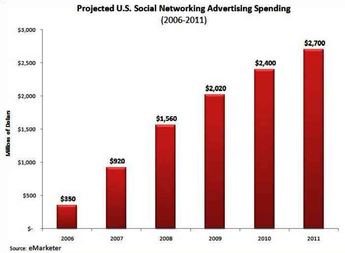 eMarketer projected social networking annual ad spend