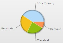 Bargemusic programs, historical percentages by genre, on Instant Encore