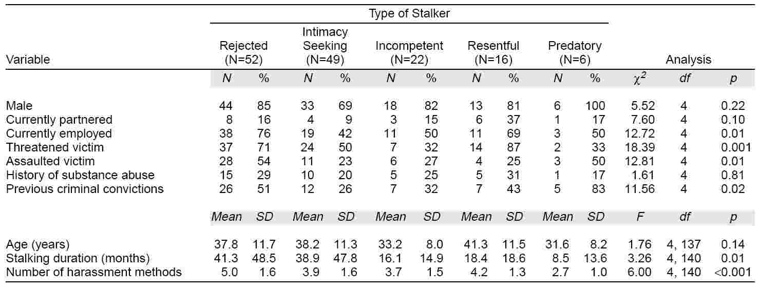 Stalking, Table.1 from Mullen et al., 1999