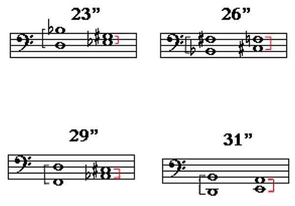 Timpani pitch-ranges