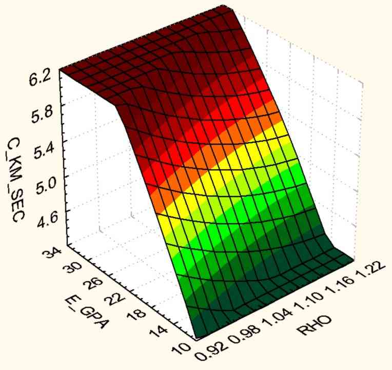 3D plot of speed of sound, vs. Young's modulus, vs. specific gravity (density in gm/cm3) in pernambuco, DSM, JAN-2009