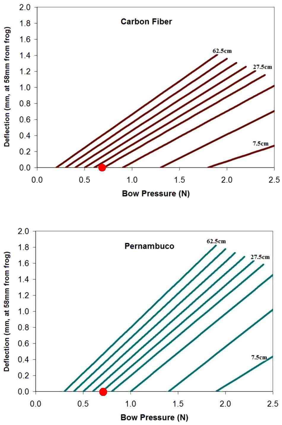 Comparing stiffness and deflection of a pernambuco bow and a carbon-fiber bow, DSM, JAN-2009