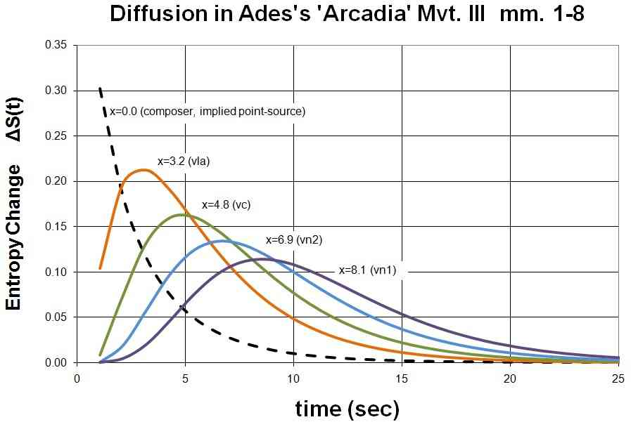 DSM, Crank-Nicholson solution for entropy-diffusion in mm.1-4 of Thos. Adès's 'Arcadiana', iii