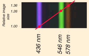 Scaling of spatial dimension when hologram is exposed to light of different frequencies/wavelengths