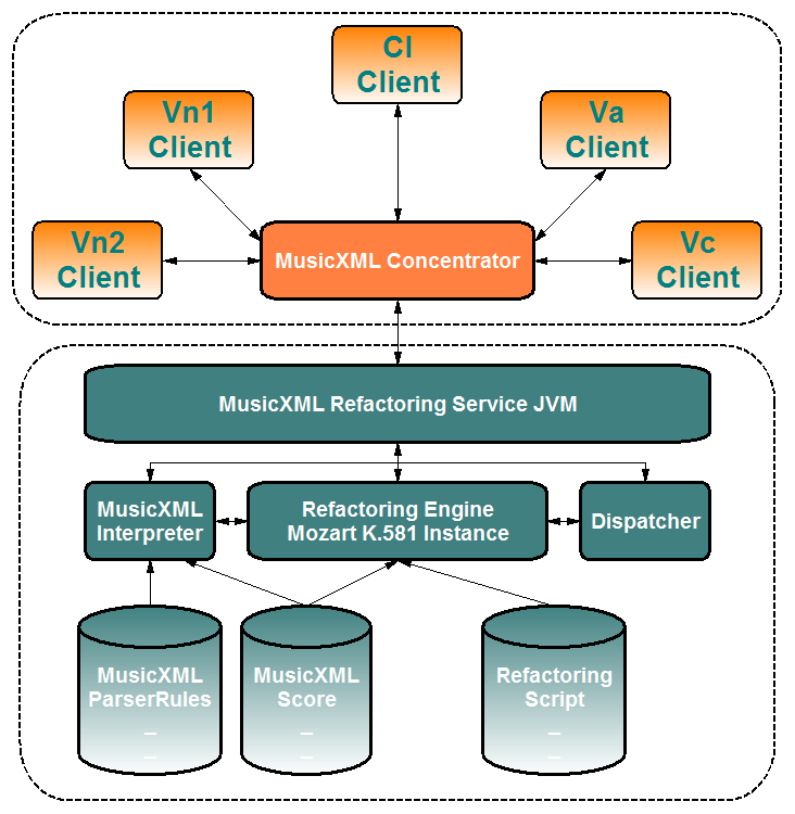 DSM Refactoring Engine Architecture