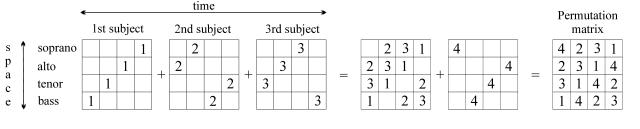 Permutation matrix, Contrapunctus XIV