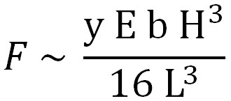 Stiffness equation