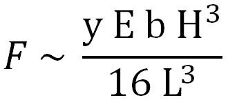 Stiffness equation