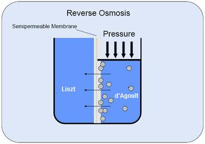 Reverse osmosis
