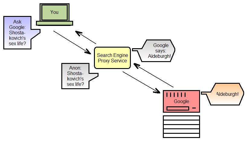 Search Engine Proxy